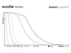 EUROLITE Smoke Fluid -DSA- Effect, 1l