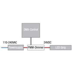 LED RGB DMX Controller Potenza massima 3x5A - 3 Canali (RGB)