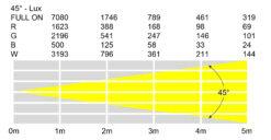 Spectra Flood Q15