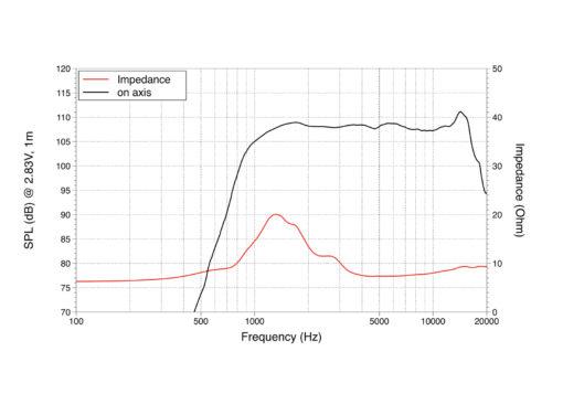 """LAVOCE DN10.14 1"""" Compression Driver Neodymium Magnet"""