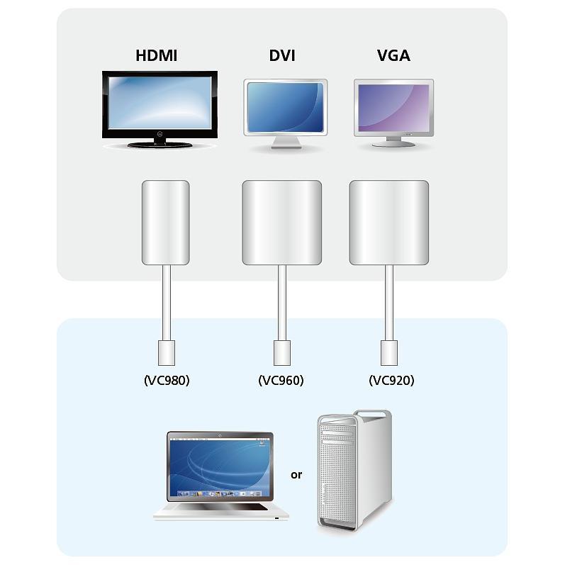 Adattatore Mini DisplayPort (Thunderbolt) a HDMI, VC980