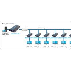 Amplificatore/Splitter HDMI tramite rete IP