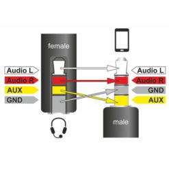 Cavo Audio 3.5'' M/F 4Pin Convertitore di Assegnazione Pin 17,5cm Nero