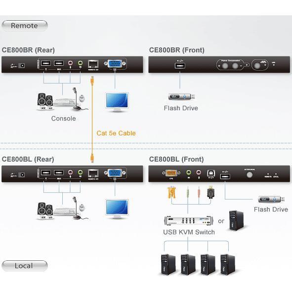Estensore KVM USB VGA con Audio e Memoria Flash, fino 250m, CE800B