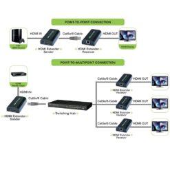 Extender/Splitter HDMI su Cavo Cat.6 fino a 120m