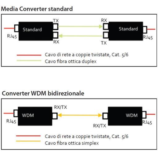 Media converter Gigabit Ethernet WDM Bidirezionale Single Mode RX1550/TX1310