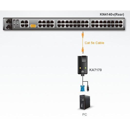 Adattatore KVM USB VGA con Supporto Video Composito, KA7170