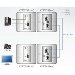 Estensore HDMI/Audio Cat5 con piastra a parete 1080p 40m, VE807